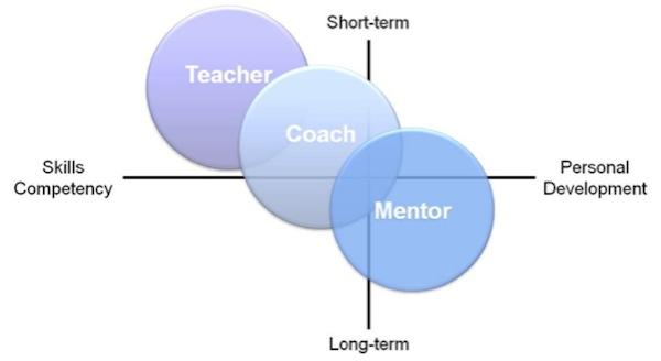 teaching-mentoring