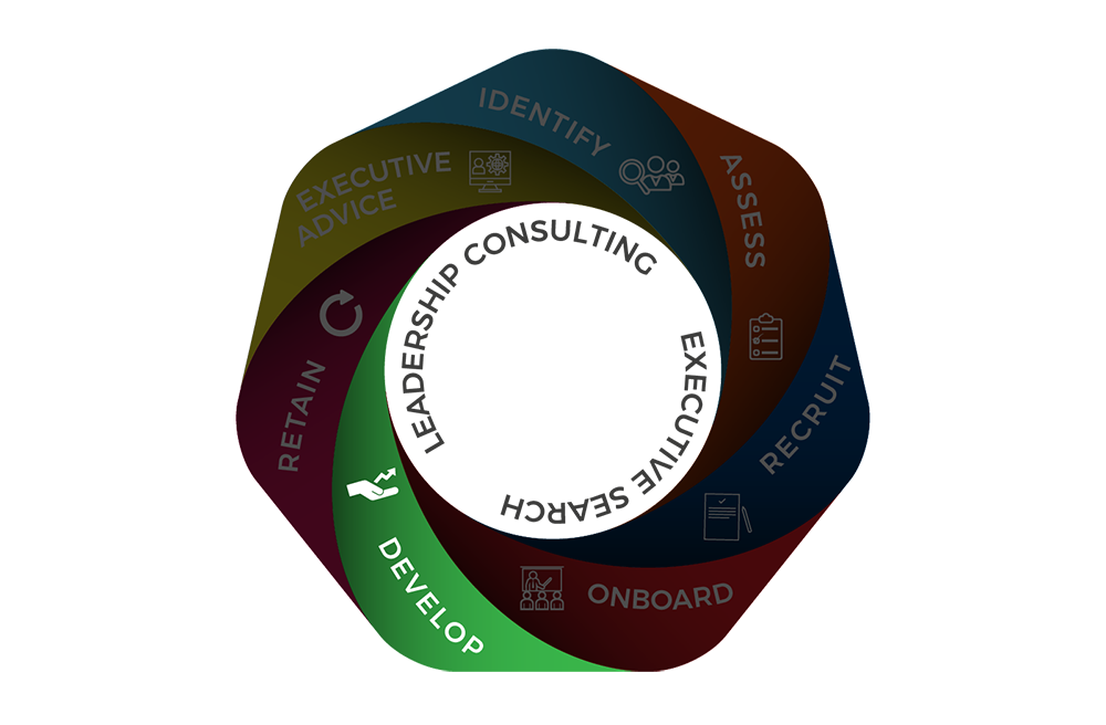 Executives Development Phase
